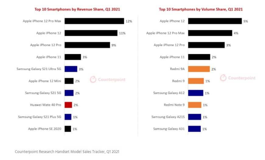 Counterpoint Q1 2021 smartphone shipment revenue volume