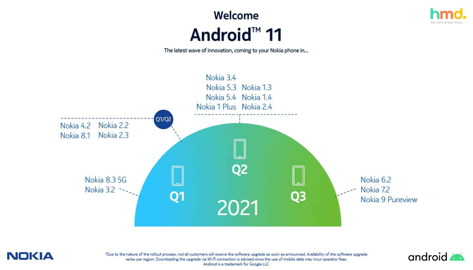 Nokia Android 11 revised roadmap May 2021