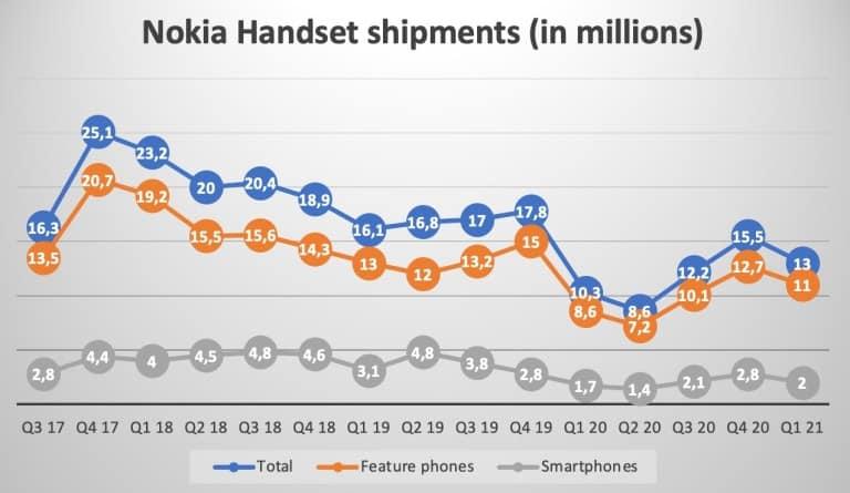 Nokia smartphone feature phone shipments Q1 2021