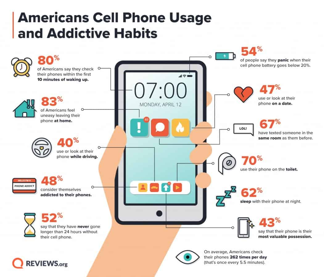 Smartphone addiction Americans 2021
