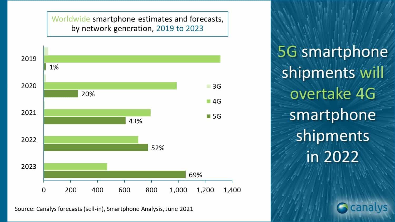 Canalys global smartphone shipment 2021 forecast 2