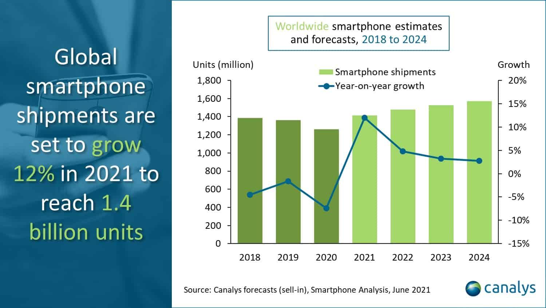Canalys global smartphone shipment 2021 forecast