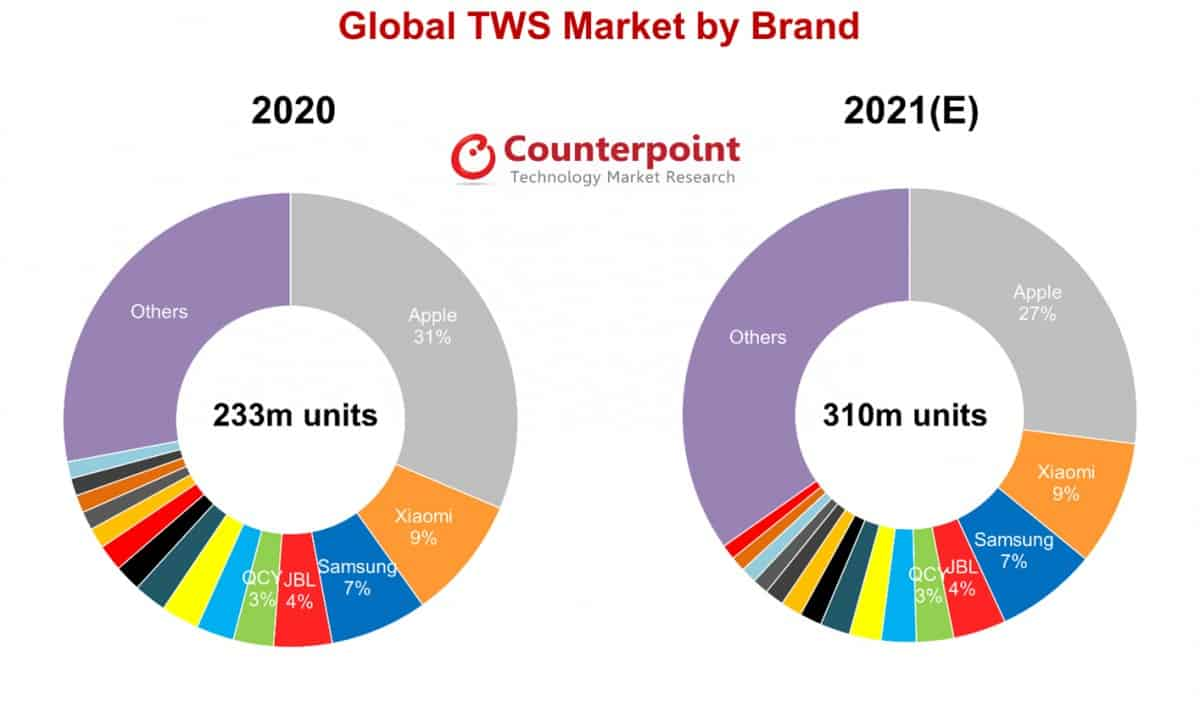 Global TWS Market By Brand