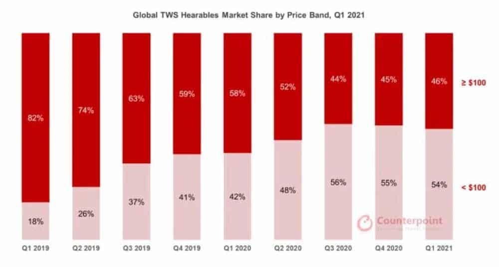 Global TWS Wearables Market Share