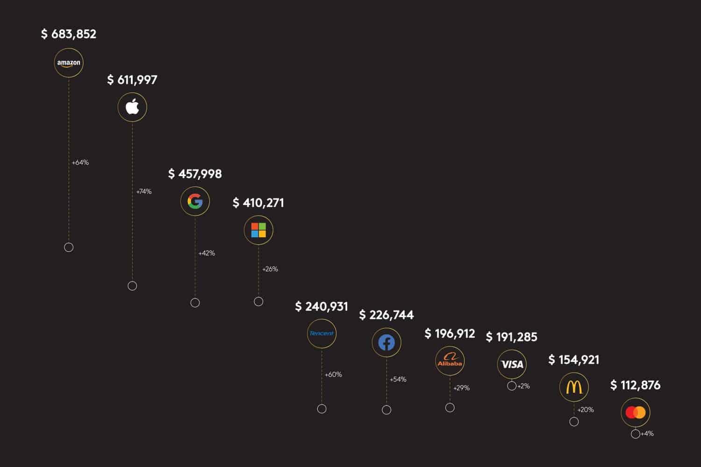 Kantar brandz global 2021 top 10 brands