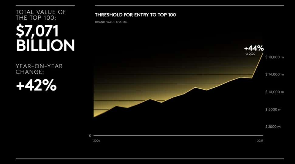 Kantar most valuable brand top 100 2021 3