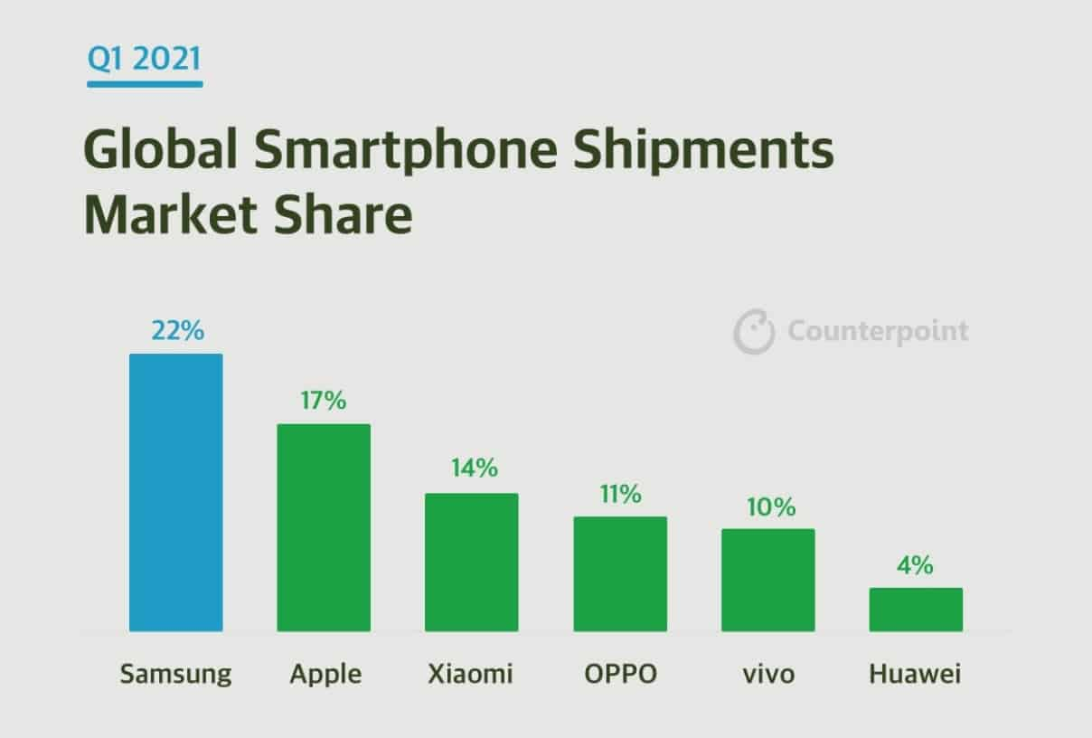 Q1 2021 Smartphone market share counterpoint