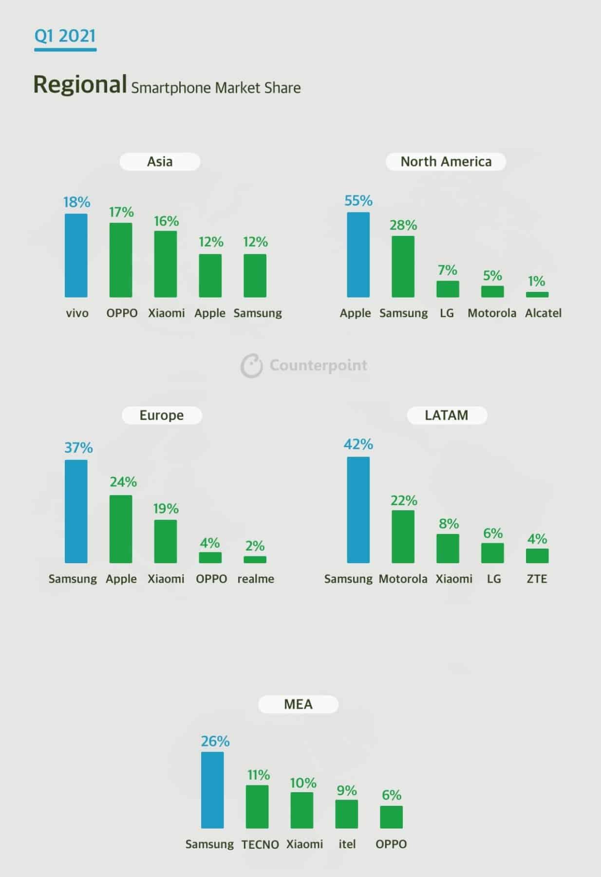 Q1 2021 regional Smartphone market share counterpoint