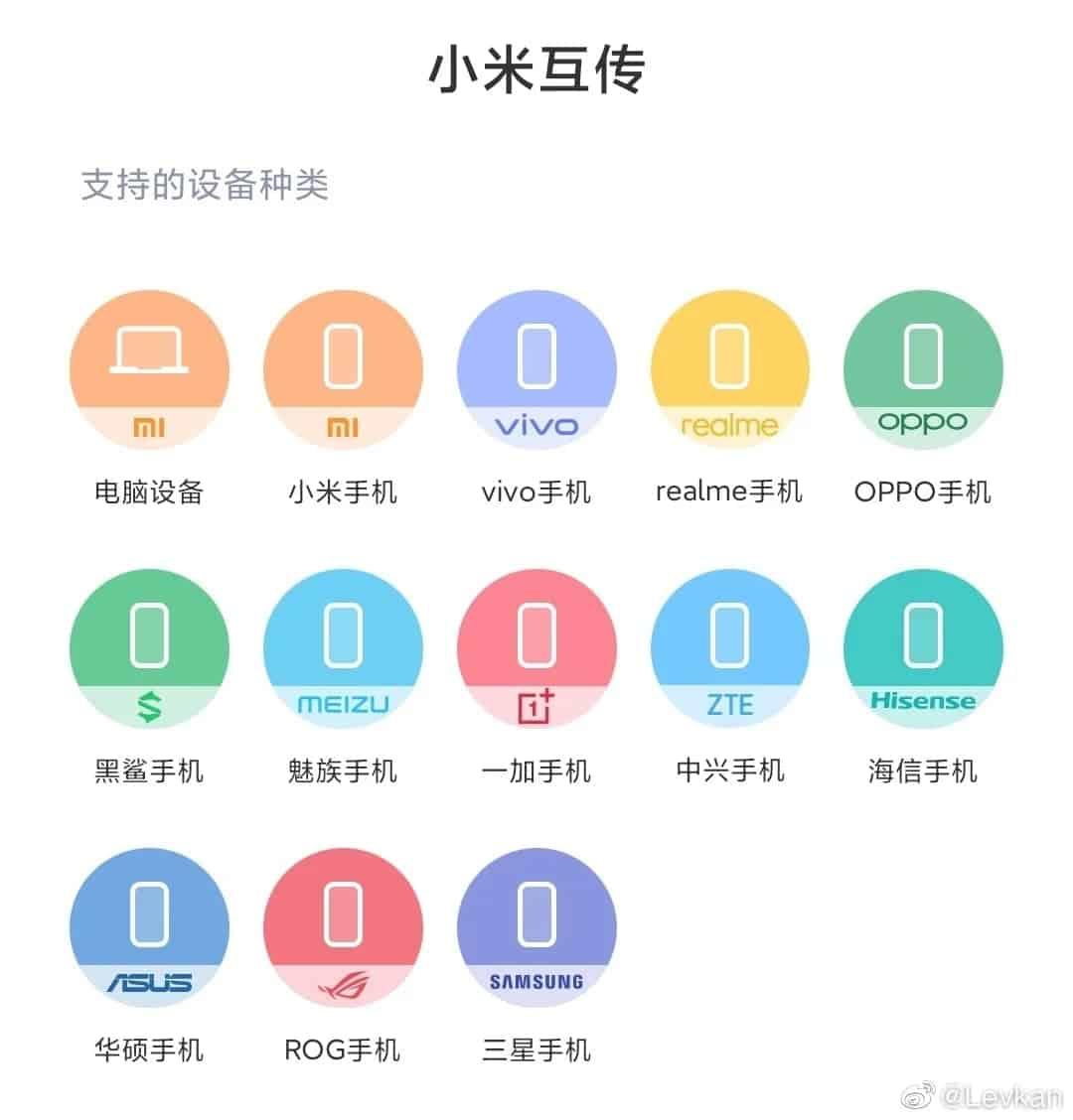 Samsung Mutual Transmission Alliance File Transfer from Weibo