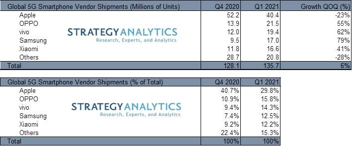 Strategy Analytics Q1 2021 5G Smartpohone Shipment
