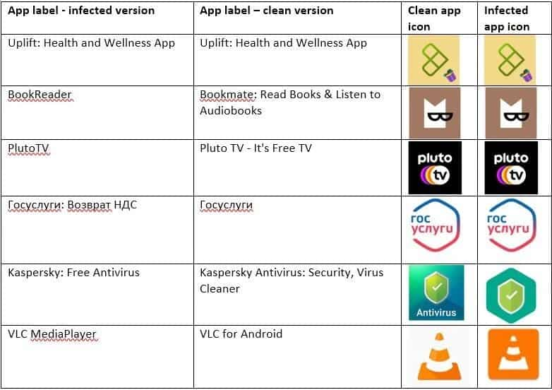 TeaBot malware fake and real apps