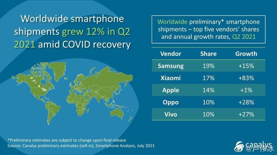 Canalys preliminary Q2 report Xiaomi no2