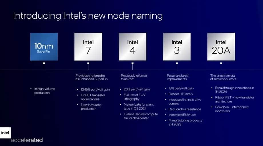 Intel chips new naming scheme 2025