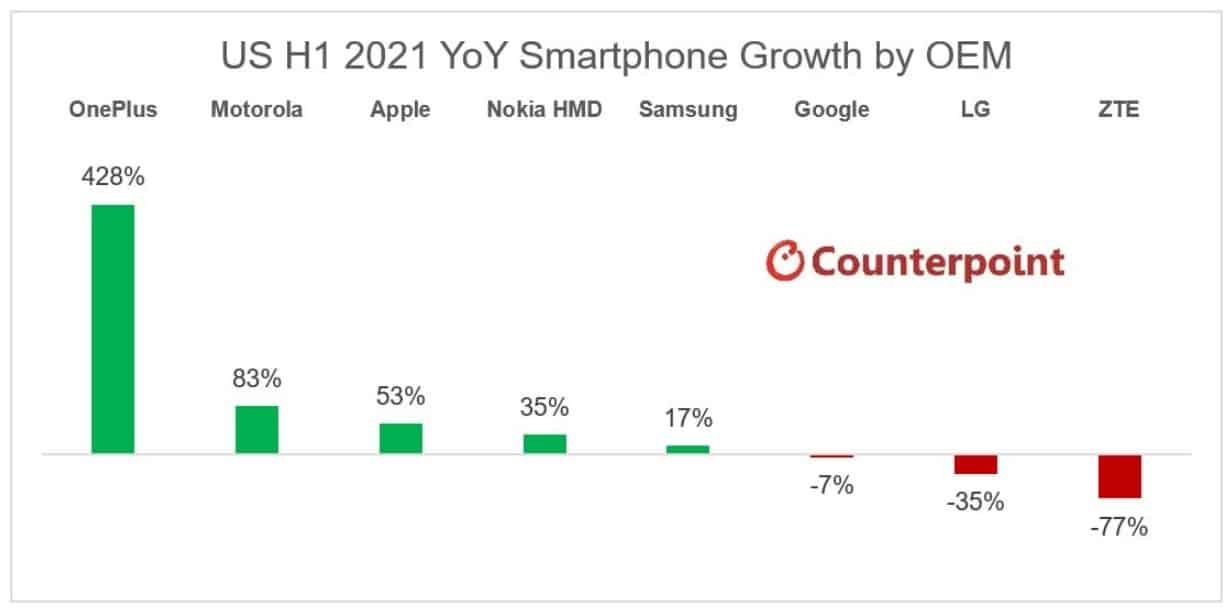US smartphone market H1 2021 Oneplus