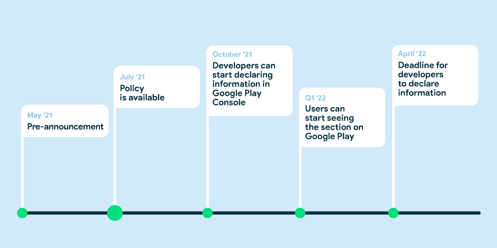google play data privacy security roadmap