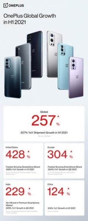 OnePlus H1 2021 growth