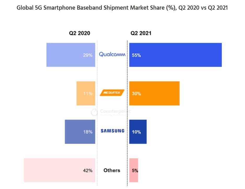 Remessa de banda base 5g do smartphone contraponto 2º trimestre de 2021