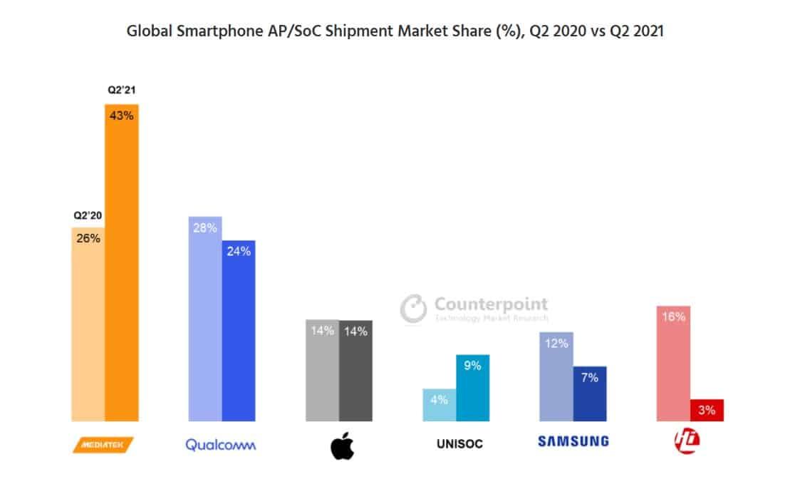 Remessa de smartphones do Counterpoint, 2º trimestre de 2021