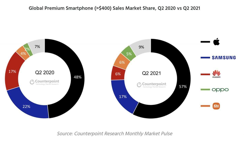 Counterpoint premium smartphone market Q2 2021 image 1