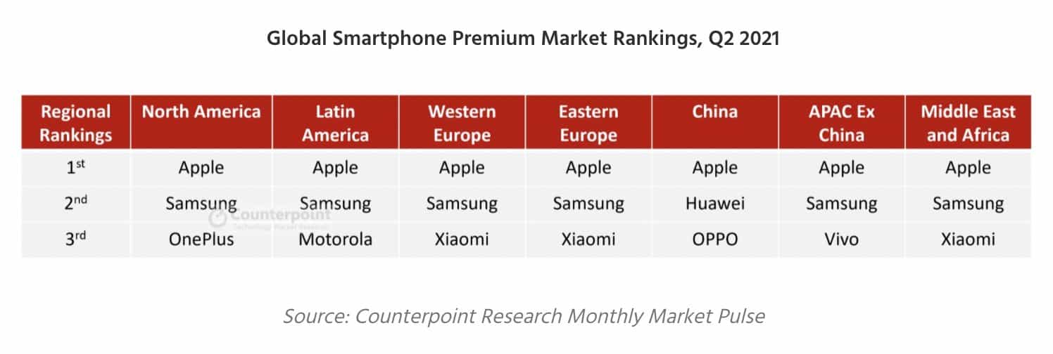 Counterpoint premium smartphone market Q2 2021 image 2