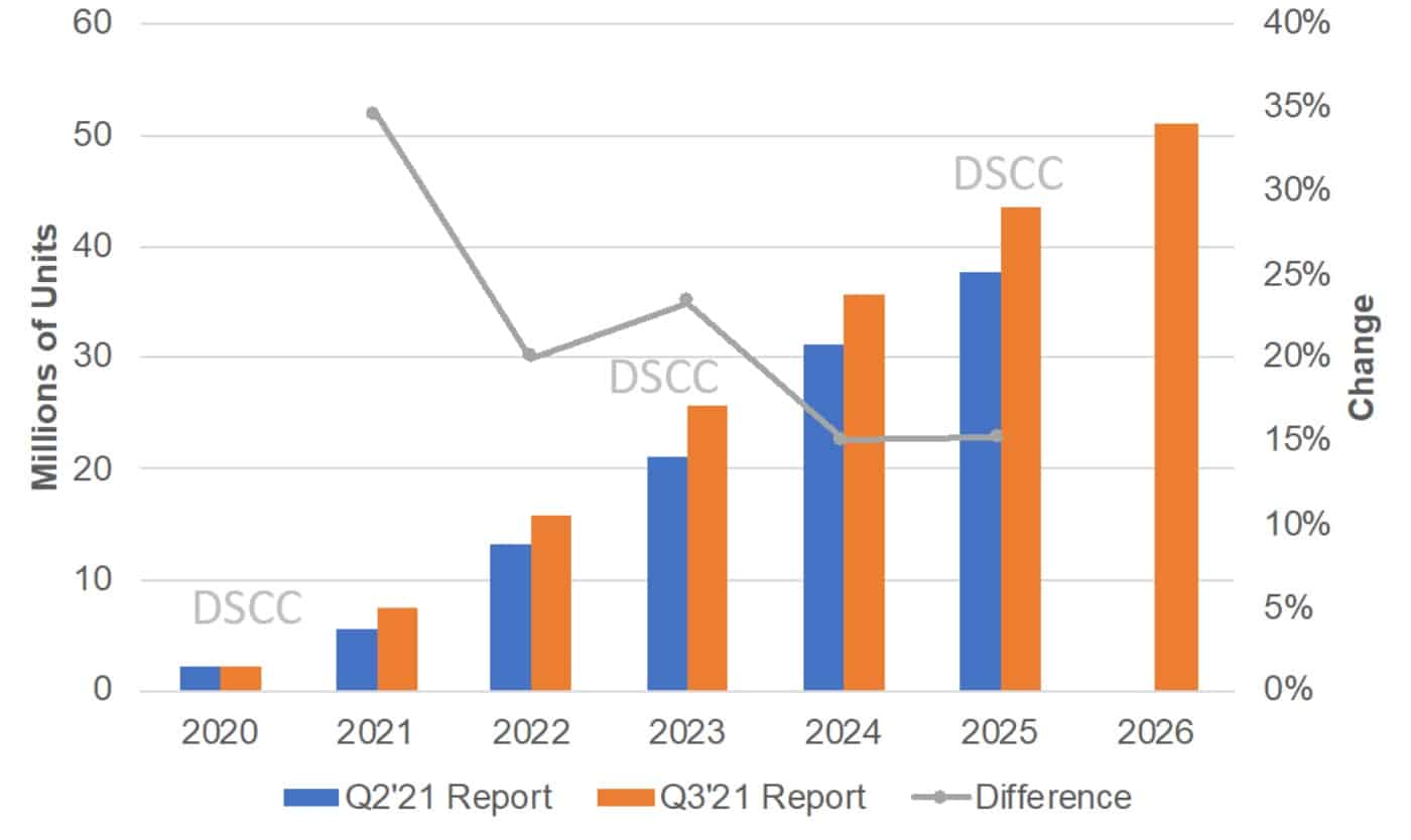 Estimativas de remessa de smartphones dobráveis DSCC até 2026