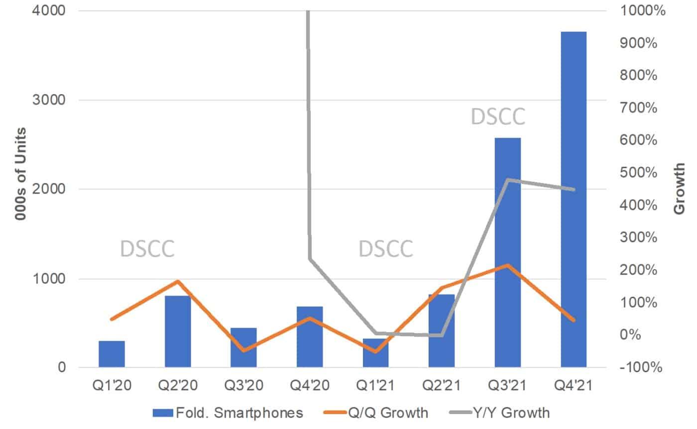 Distribuição trimestral de remessa de smartphone dobrável DSCC