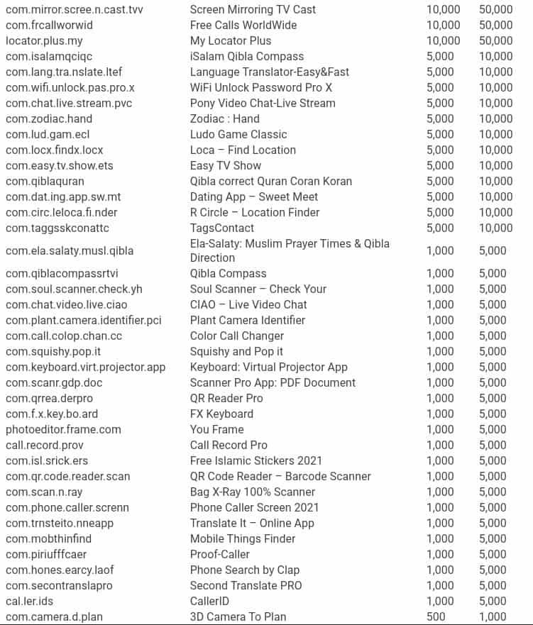 GriftHorse Trojan apps list 3