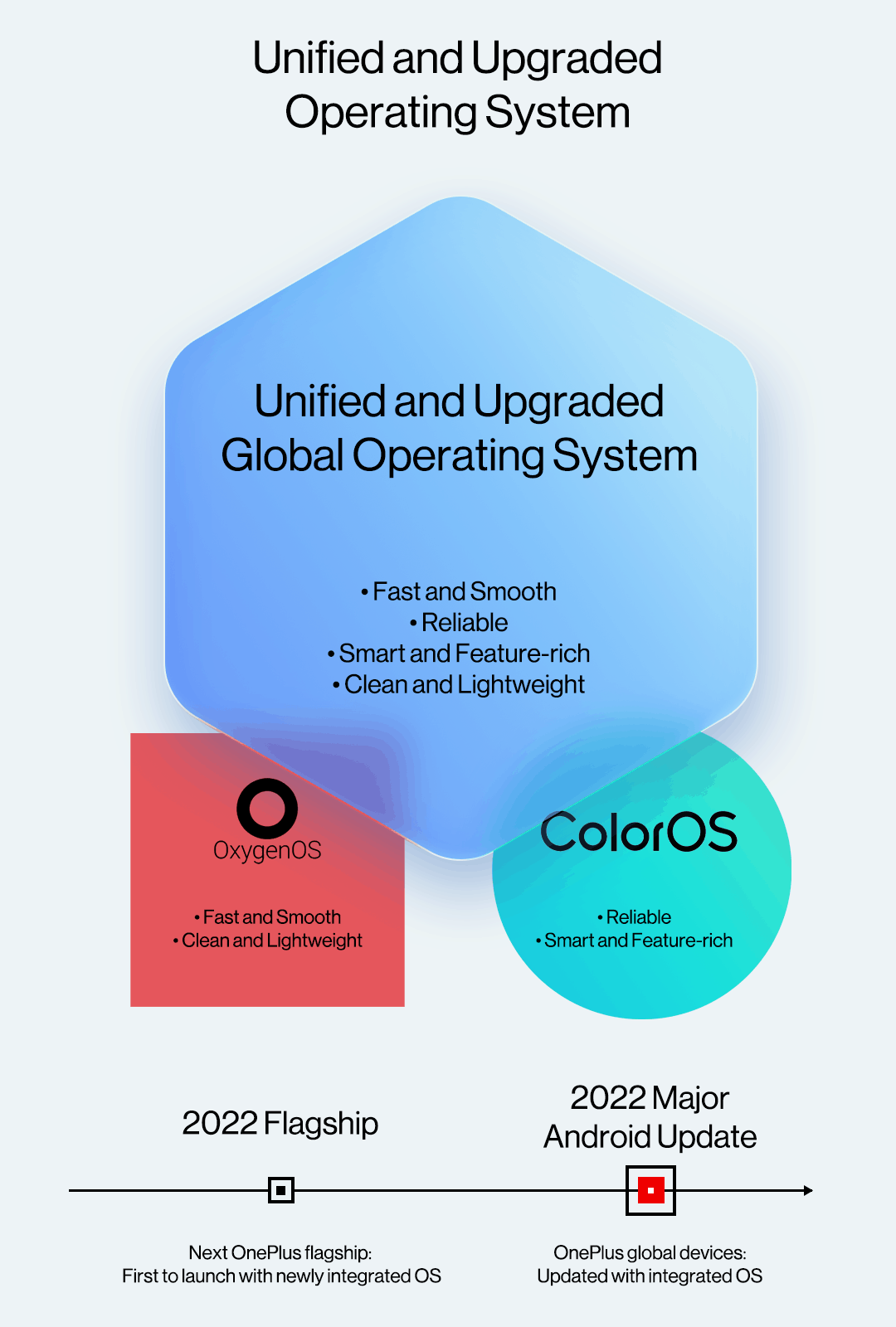 OnePlus OPPO unified OS