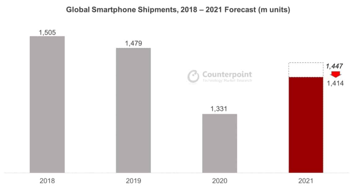 Counterpoint 2021 smartphone shipment chip shortage