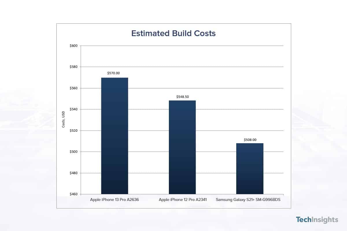 iPhone 13 Pro Galaxy S21 Plus build cost